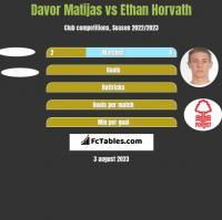 Davor Matijas vs Ethan Horvath h2h player stats