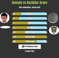 Romulo vs Bozhidar Kraev h2h player stats
