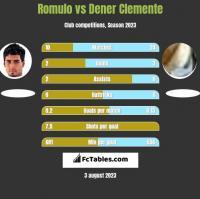 Romulo vs Dener Clemente h2h player stats