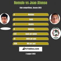 Romulo vs Joao Afonso h2h player stats