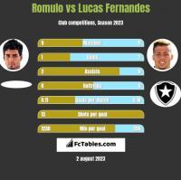 Romulo vs Lucas Fernandes h2h player stats