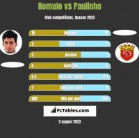 Romulo vs Paulinho h2h player stats