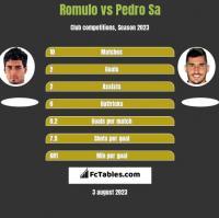 Romulo vs Pedro Sa h2h player stats