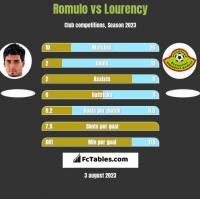 Romulo vs Lourency h2h player stats