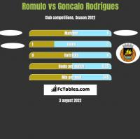 Romulo vs Goncalo Rodrigues h2h player stats