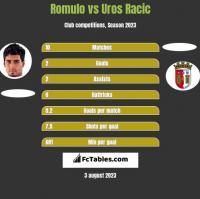 Romulo vs Uros Racic h2h player stats