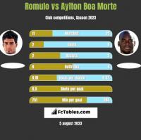 Romulo vs Aylton Boa Morte h2h player stats