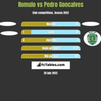 Romulo vs Pedro Goncalves h2h player stats