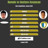 Romulo vs Gustavo Assuncao h2h player stats