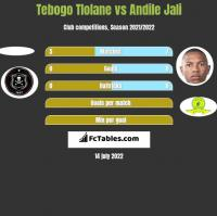 Tebogo Tlolane vs Andile Jali h2h player stats