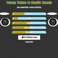 Tebogo Tlolane vs Bandile Shandu h2h player stats
