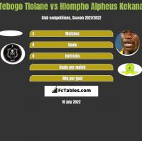Tebogo Tlolane vs Hlompho Alpheus Kekana h2h player stats