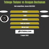 Tebogo Tlolane vs Keagan Buchanan h2h player stats