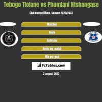 Tebogo Tlolane vs Phumlani Ntshangase h2h player stats