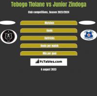 Tebogo Tlolane vs Junior Zindoga h2h player stats