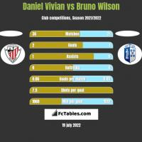 Daniel Vivian vs Bruno Wilson h2h player stats