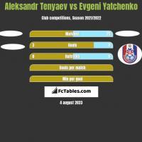 Aleksandr Tenyaev vs Evgeni Yatchenko h2h player stats