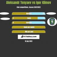 Aleksandr Tenyaev vs Igor Klimov h2h player stats