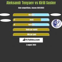 Aleksandr Tenyaev vs Kirill Suslov h2h player stats
