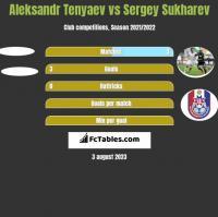 Aleksandr Tenyaev vs Sergey Sukharev h2h player stats