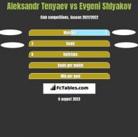 Aleksandr Tenyaev vs Evgeni Shlyakov h2h player stats