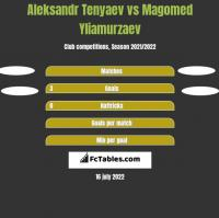 Aleksandr Tenyaev vs Magomed Yliamurzaev h2h player stats