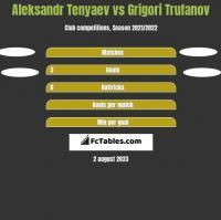 Aleksandr Tenyaev vs Grigori Trufanov h2h player stats