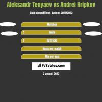 Aleksandr Tenyaev vs Andrei Hripkov h2h player stats