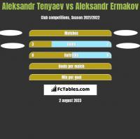 Aleksandr Tenyaev vs Aleksandr Ermakov h2h player stats
