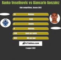 Ranko Veselinovic vs Giancarlo Gonzalez h2h player stats