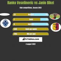 Ranko Veselinovic vs Janio Bikel h2h player stats