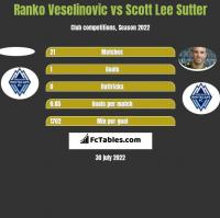 Ranko Veselinovic vs Scott Lee Sutter h2h player stats