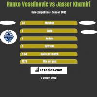 Ranko Veselinovic vs Jasser Khemiri h2h player stats