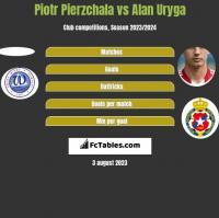 Piotr Pierzchala vs Alan Uryga h2h player stats