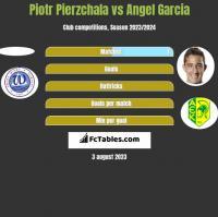 Piotr Pierzchala vs Angel Garcia h2h player stats