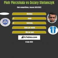 Piotr Pierzchala vs Cezary Stefanczyk h2h player stats