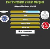 Piotr Pierzchala vs Ivan Marquez h2h player stats