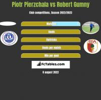 Piotr Pierzchala vs Robert Gumny h2h player stats