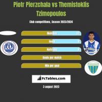Piotr Pierzchala vs Themistoklis Tzimopoulos h2h player stats