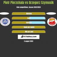 Piotr Pierzchala vs Grzegorz Szymusik h2h player stats