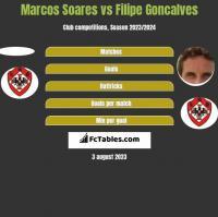 Marcos Soares vs Filipe Goncalves h2h player stats