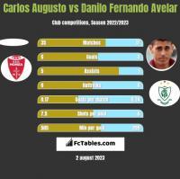 Carlos Augusto vs Danilo Fernando Avelar h2h player stats