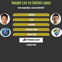 Kangin Lee vs Adrian Lopez h2h player stats