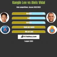 Kangin Lee vs Aleix Vidal h2h player stats