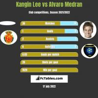 Kangin Lee vs Alvaro Medran h2h player stats