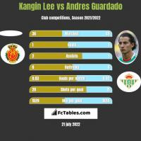 Kangin Lee vs Andres Guardado h2h player stats