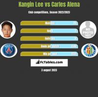 Kangin Lee vs Carles Alena h2h player stats