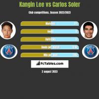 Kangin Lee vs Carlos Soler h2h player stats