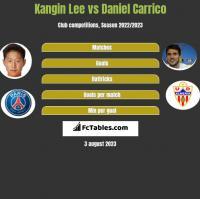 Kangin Lee vs Daniel Carrico h2h player stats