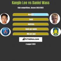 Kangin Lee vs Daniel Wass h2h player stats